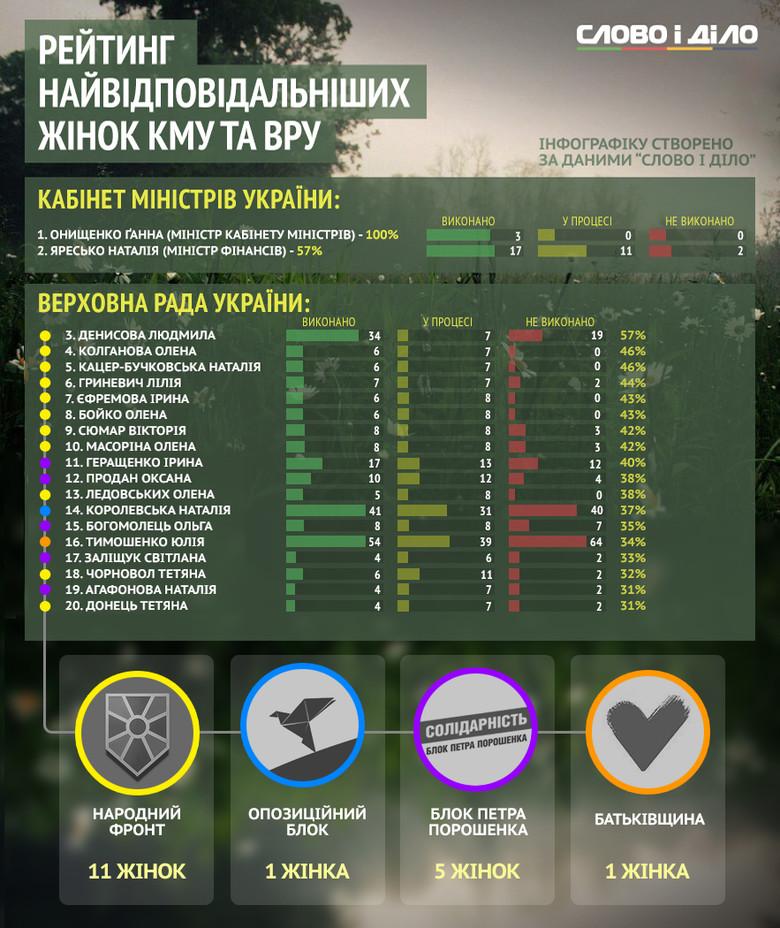 Как выполняют собственные обещания женщины-политики, которые входят в состав Кабмина и Верховной Рады Украины.
