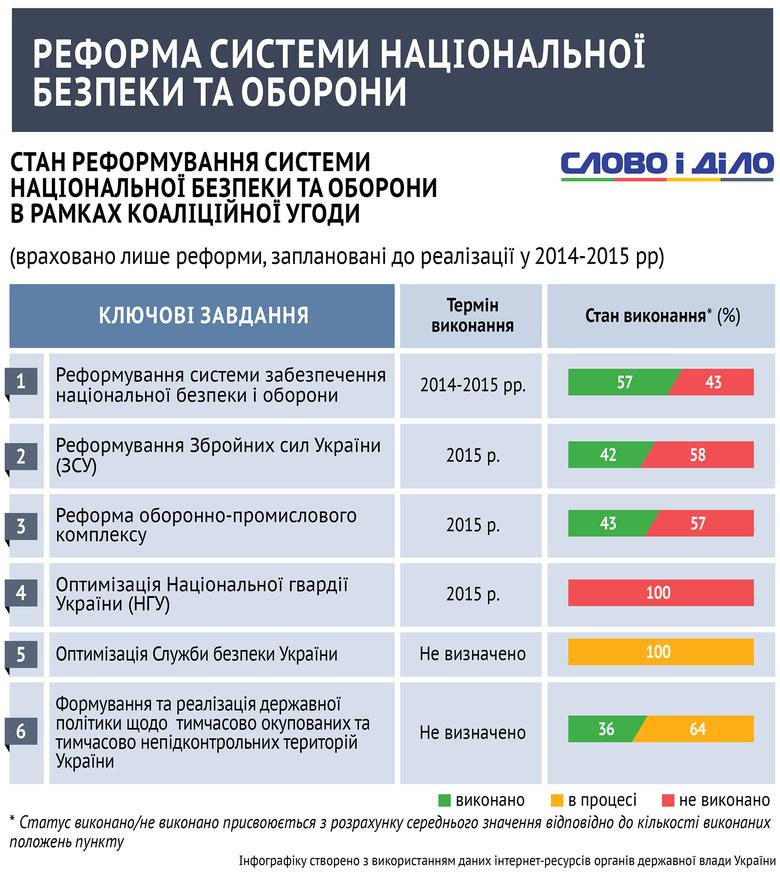 Як народні депутати України виконують положення коаліційної угоди, що стосуються національної безпеки і оборони?
