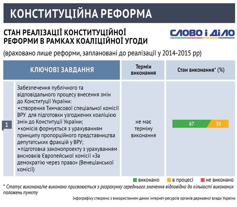 Слово і Діло вирішило проаналізувати, що політикам вдалося зробити в реформуванні базового законодавства України.