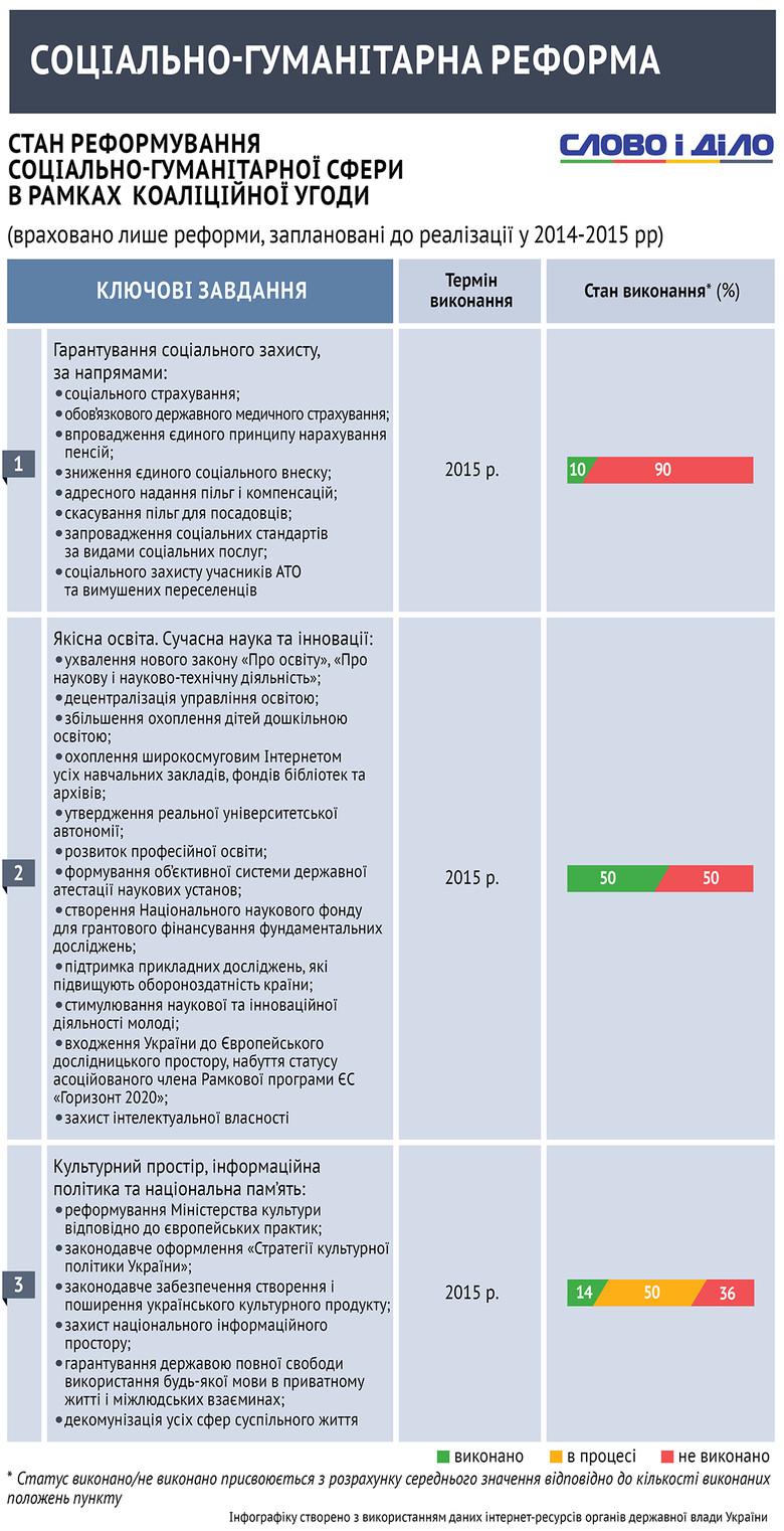 Аналіз виконання народними депутатами завдань коаліційної угоди в соціально-гуманітарній сфері.