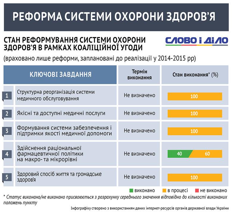 Модернізація української сфери охорони здоров'я з причини високого ступеня бюрократизації йде вкрай повільно. Практично всі поставлені парламентаріями цілі перебувають у процесі виконання.