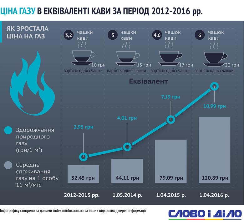 Слово і Діло показало динаміку зростання цін на газ та електроенергію для населення в кількості чашок кави.