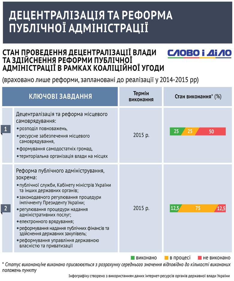 Крім економічних, фінансових та правоохоронних реформ, в Україні триває так звана децентралізація, що надає регіонам більшої влади.