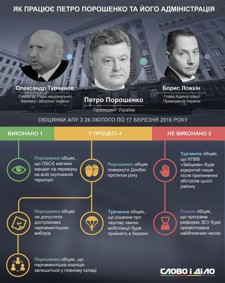 За минулий тиждень Президент України та його Адміністрація дали 4 нові обіцянки. Ще дві обіцянки чиновники провалили й лише одна була виконана.