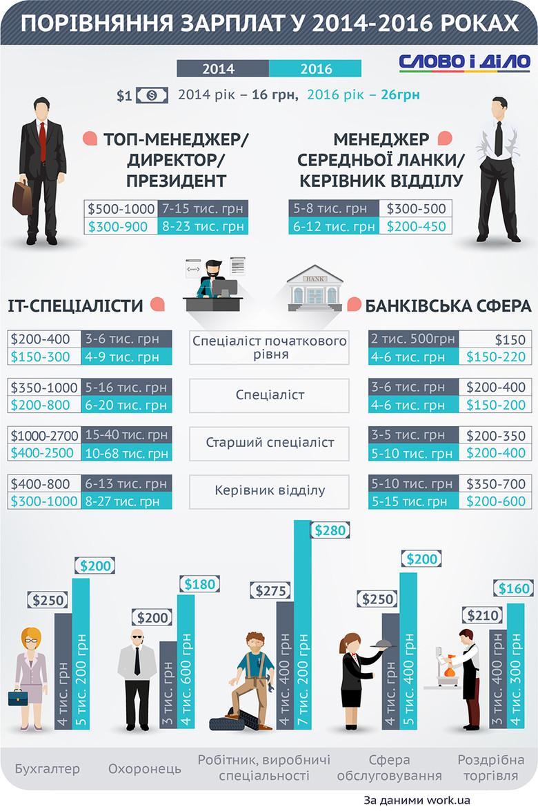 У яких працівників за два роки зросли зарплати, а у кого вони знизилися? Інфографіка Слова і Діла.
