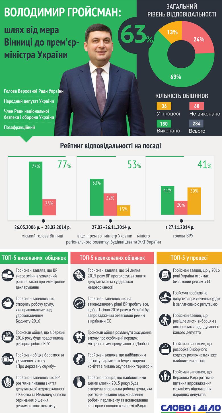 Слово і Діло проаналізувало весь політичний шлях Володимира Гройсмана, щоб показати, як потенційний прем'єр-міністр виконує власні обіцянки.