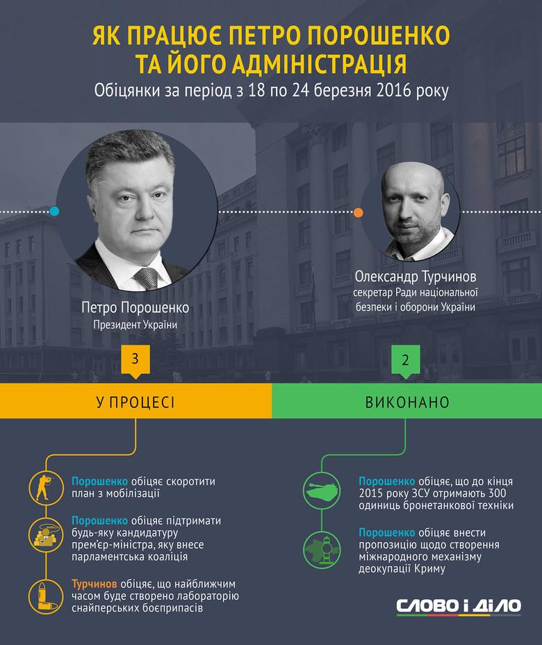 За минулий тиждень Президент України дав 2 нових обіцянки. Ще три обіцянки Глава держави виконав.