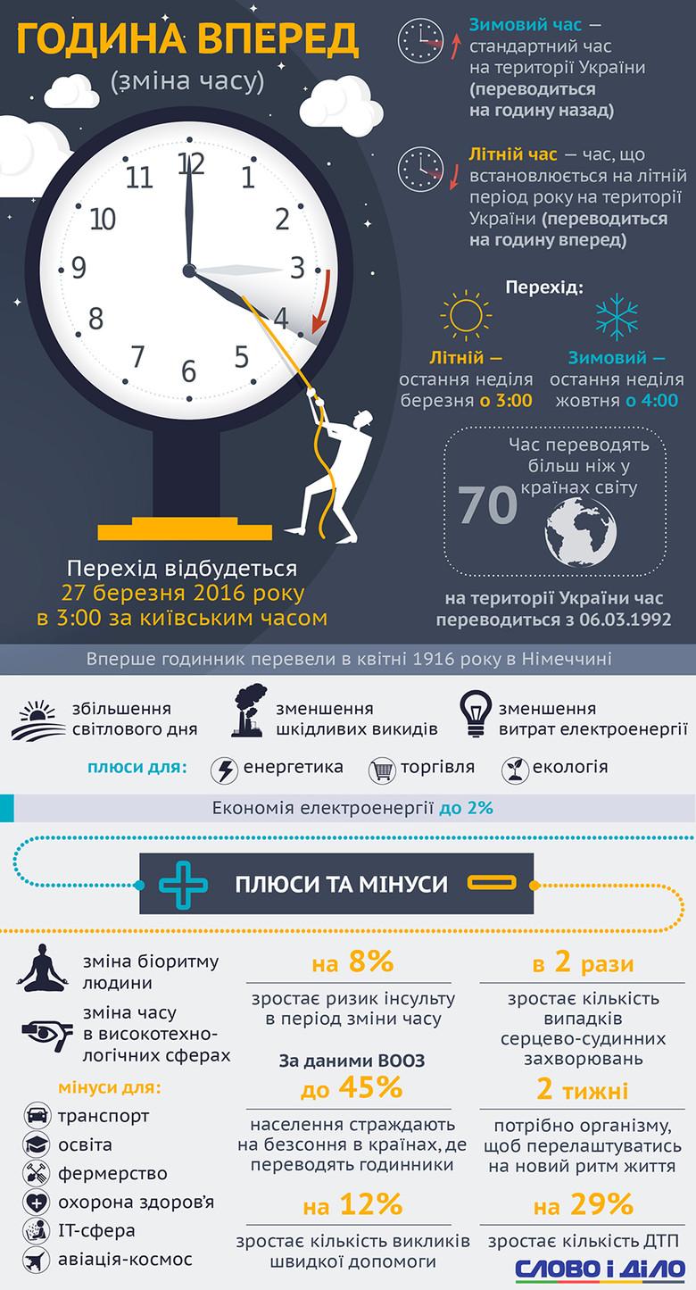 В ночь на воскресенье, 27 марта, Украина переходит на летнее время: стрелки часов в 3:00 ночи по киевскому времени необходимо перевести на час вперед.