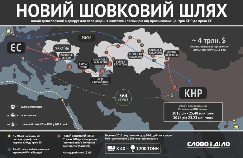 Проект Новий Шовковий шлях перебуває під загрозою закриття через відсутність клієнтів на перевезення з Китаю до Європи.