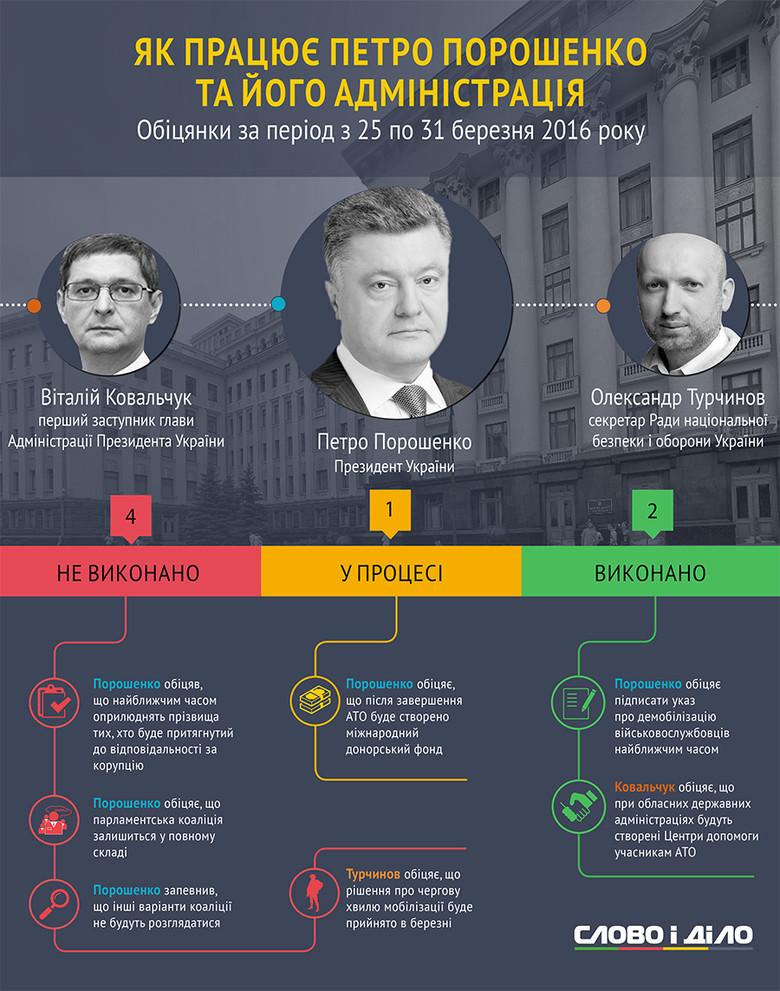 За минулий тиждень Президент України Петро Порошенко дав одну нову обіцянку. Ще три обіцянки Глава держави провалив.