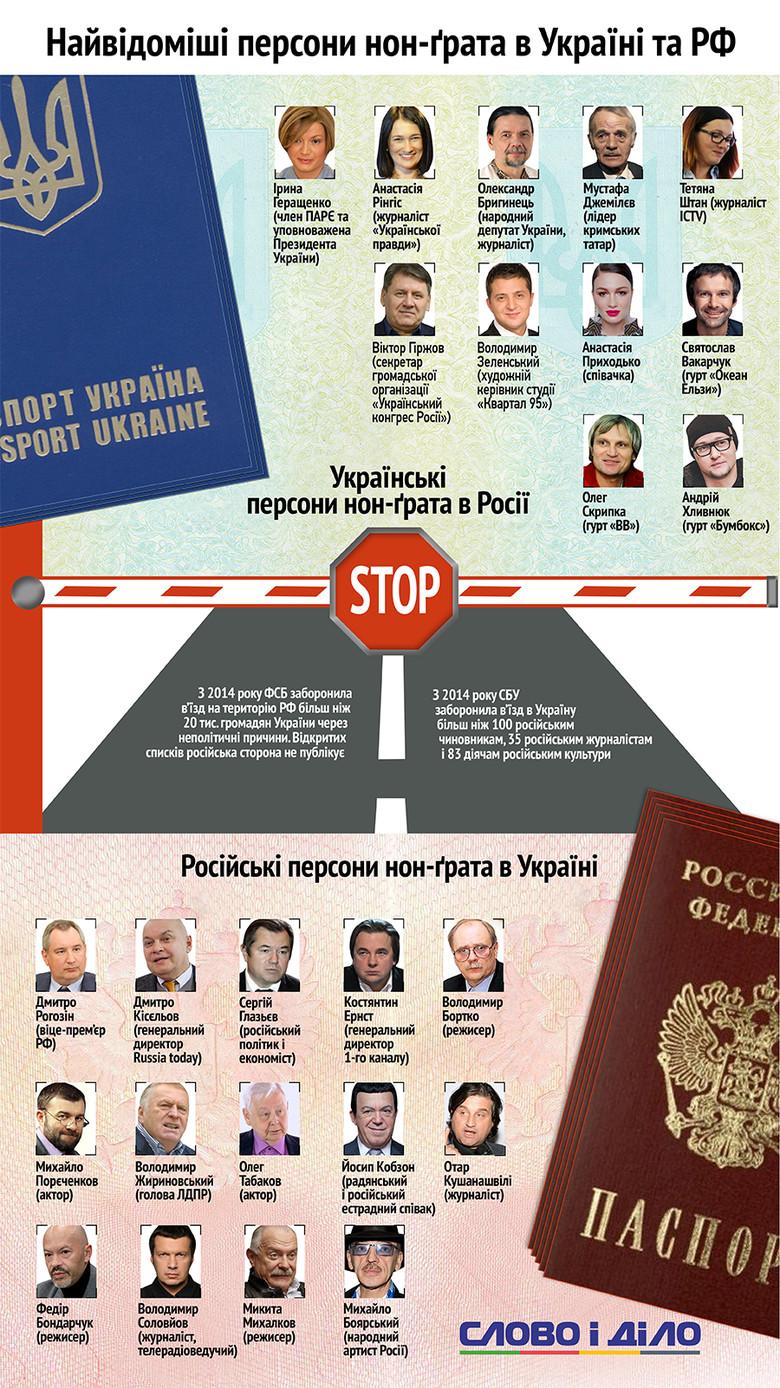 Слово и Дело назвало самых известных украинцев, которых не хотят видеть в России, и россиян, которым не рады в Украине.
