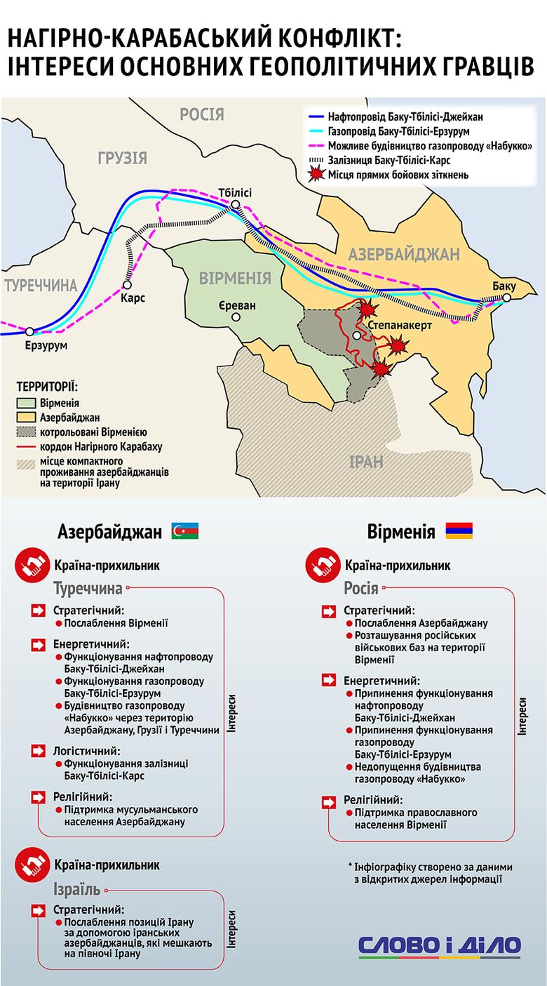 Зараз складно сказати, що стало причиною поточного загострення, проте Закавказзя є однією з ключових територій транспортування вуглеводневої сировини на карті світу.