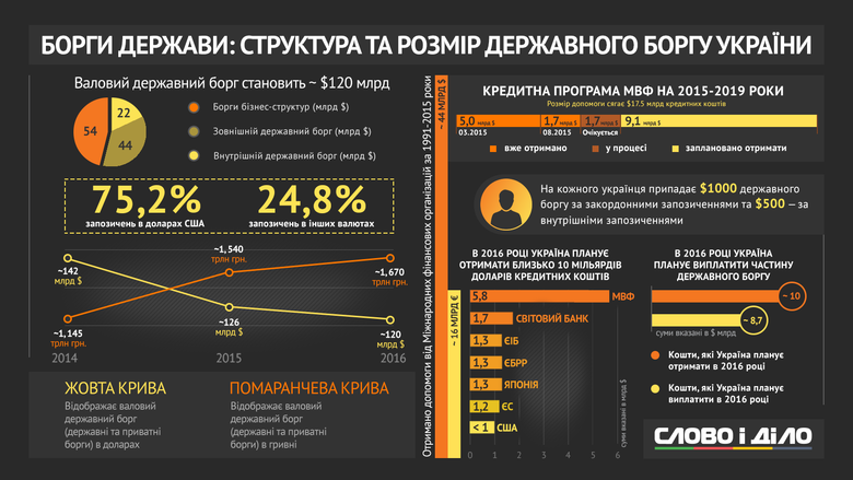 Борги України в гривні продовжують зростати. Якщо в 2014 році вони становили 1,145 трлн грн, то в поточному році вони досягли 1,67 трлн грн.
