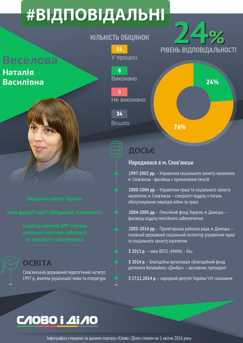 Народний депутат Наталія Веселова, що представляє в парламенті Самопоміч, розповіла про свої зусилля з повернення Донбасу і про те, чому депутатам так складно виконувати свої обіцянки.
