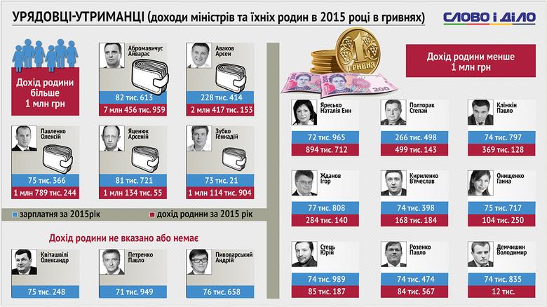 Скільки за 2015 рік отримали міністри чинного складу Кабінету міністрів, а також їхні родичі?