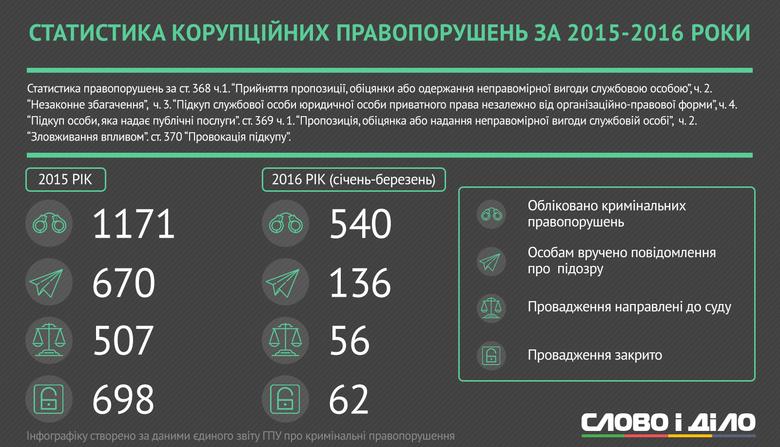 Слово і Діло зібрало воєдино найгучніші корупційні прецеденти серед чиновників України за останній час.