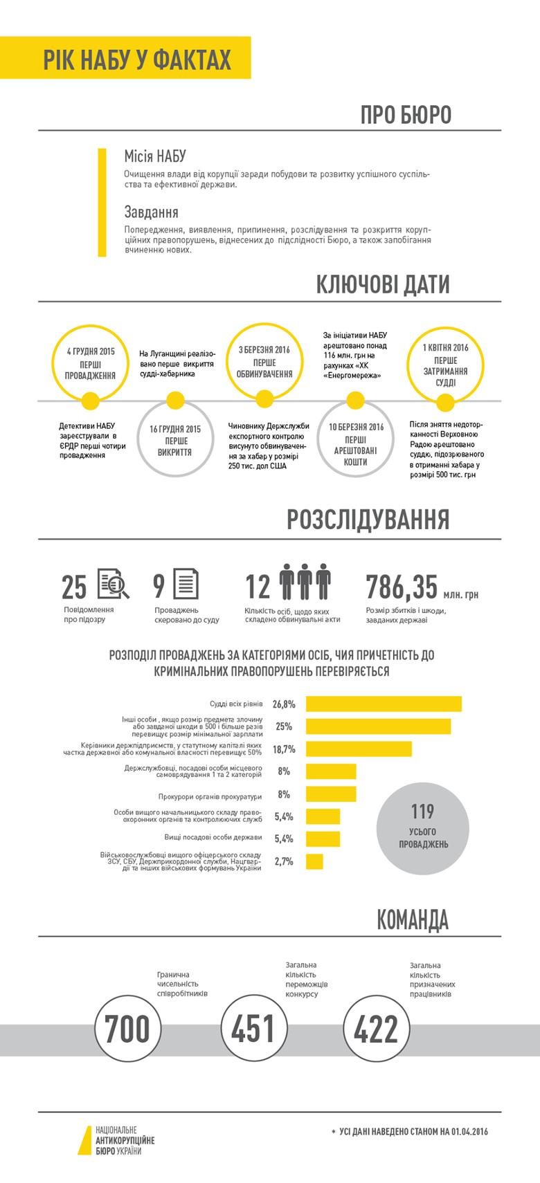 Національне антикорупційне бюро України станом на 1 квітня 2016 року порушило 119 кримінальних проваджень.