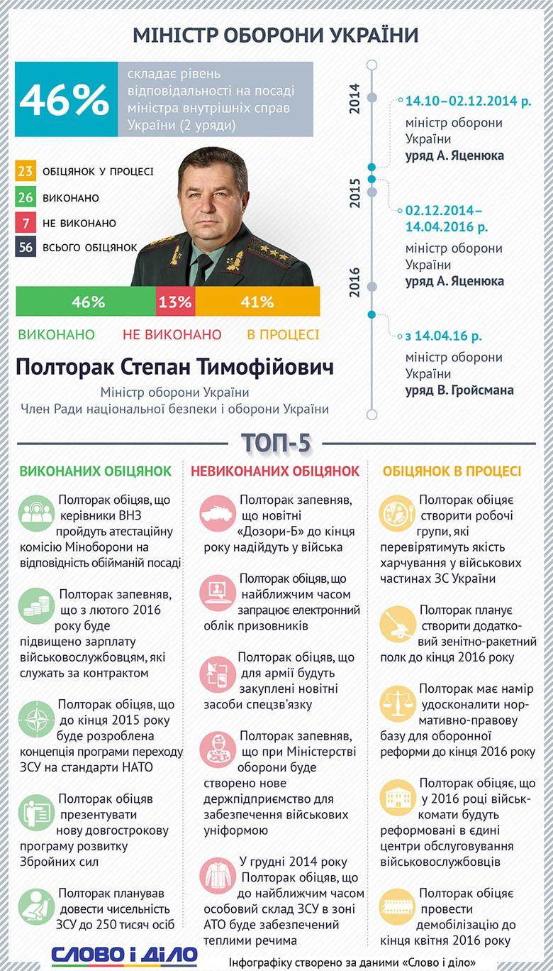 Слово і Діло вирішило проаналізувати виконання чинним міністром оборони Степаном Полтораком власних обіцянок.
