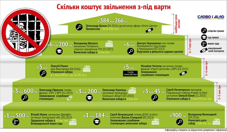 Які суми застав вносили особи, засуджені українським правосуддям, за те, щоб вийти на волю?