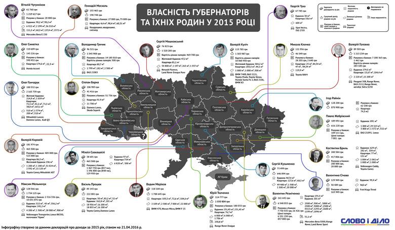 Слово і Діло порівняло декларації про доходи всіх голів обласних держаних адміністрацій України.
