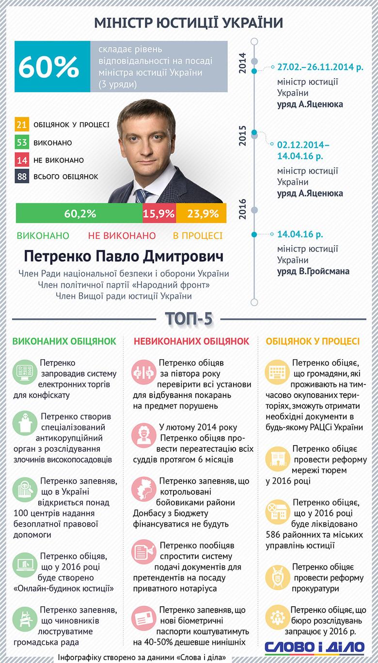 Слово і Діло вирішило проаналізувати, що обіцяє та як виконує свої обіцянки міністр юстиції України Павло Петренко.
