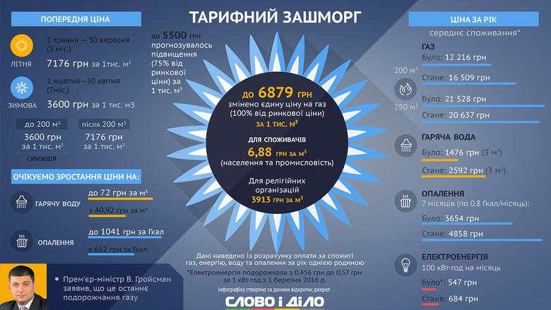 Якщо на глобальному ринку природний газ знову піде на зростання, то і його ціна на внутрішньому українському ринку також зросте.