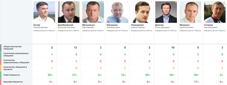 Самые безответственные нардепы-мажоритарщики Винницкой области – Мельничук и Спориш; самые ответственные – Порошенко-младший, Кучер и Македон.