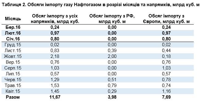 Наведені в таблицях ціни на природний газ не враховують вартість розподілу потужності в точці входу в газотранспортну систему України.