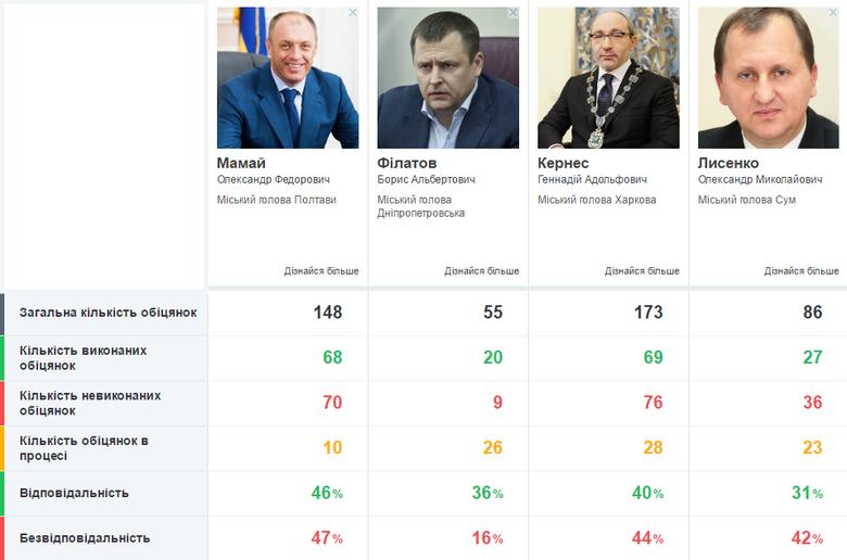 Слово і Діло порівнює відповідальність градоначальників Дніпропетровська, Полтави, Сум і Харкова.