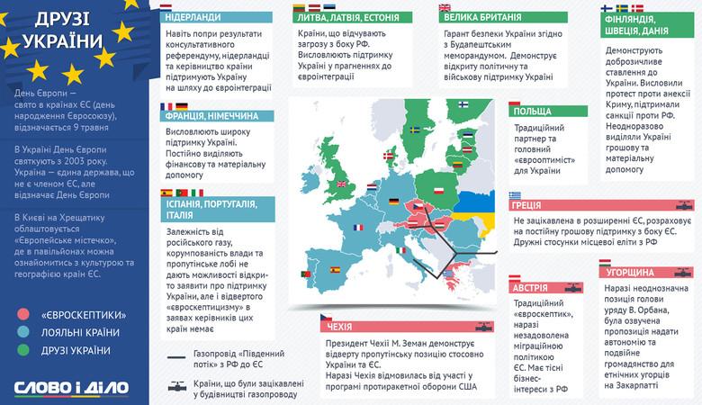 Слово і Діло проаналізувало які країни-члени ЄС є друзями України, а які – ставляться до нас холодніше.