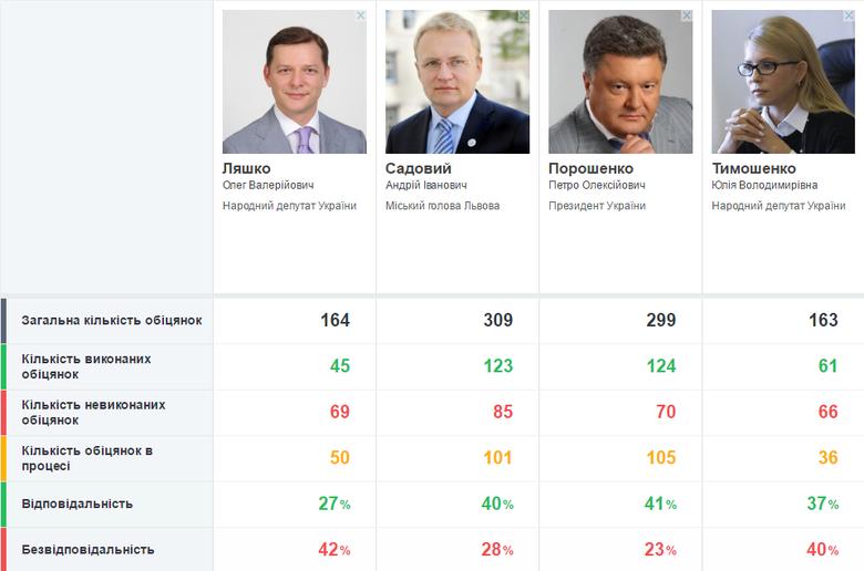 Слово і Діло вирішило проаналізувати відповідальність основних кандидатів у президенти та показати, як лідери президентських симпатій українців виконують свої обіцянки.