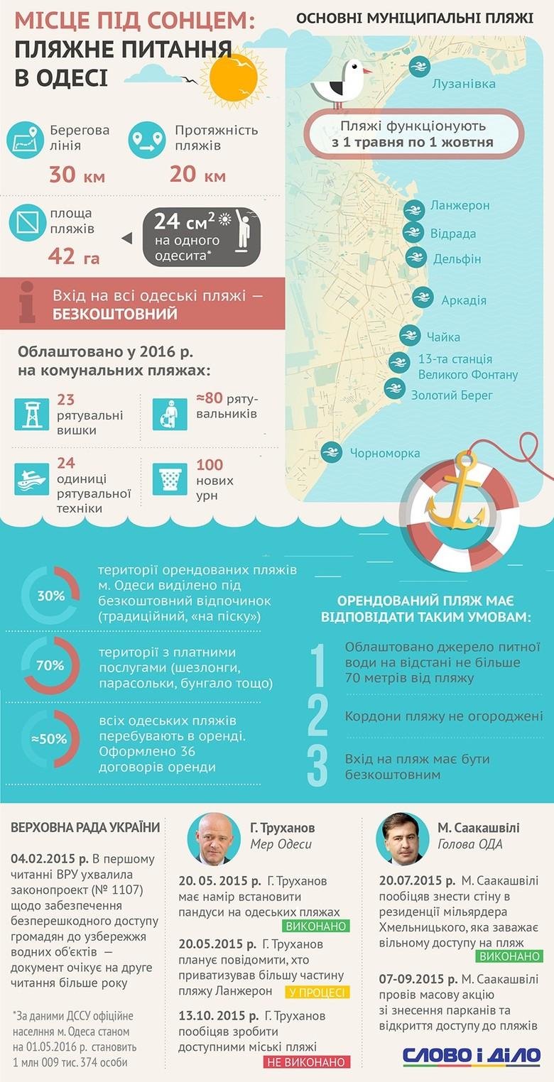 Ситуація з доступом до моря в Південній Пальмірі з року в рік все складніша: кількість населення і відпочивальників росте, а муніципальних пляжів стає дедалі менше.