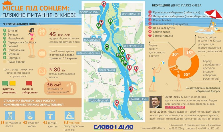 У Києві діють 9 комунальних пляжів, загальною площею 80 га, а також 7 диких пляжів, що дозволяє щодня їх відвідувати 45 тис. чоловік.