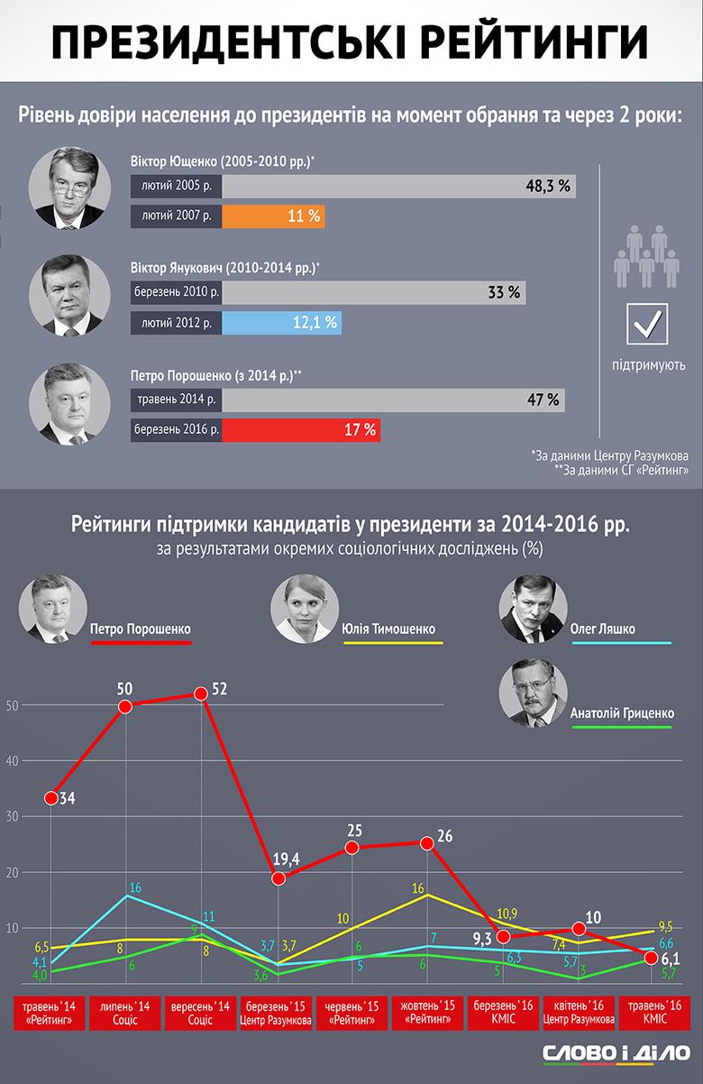 За два роки рейтинг довіри українців до Президента Петра Порошенка обвалився майже втричі – з 47 до 17 відсотків.
