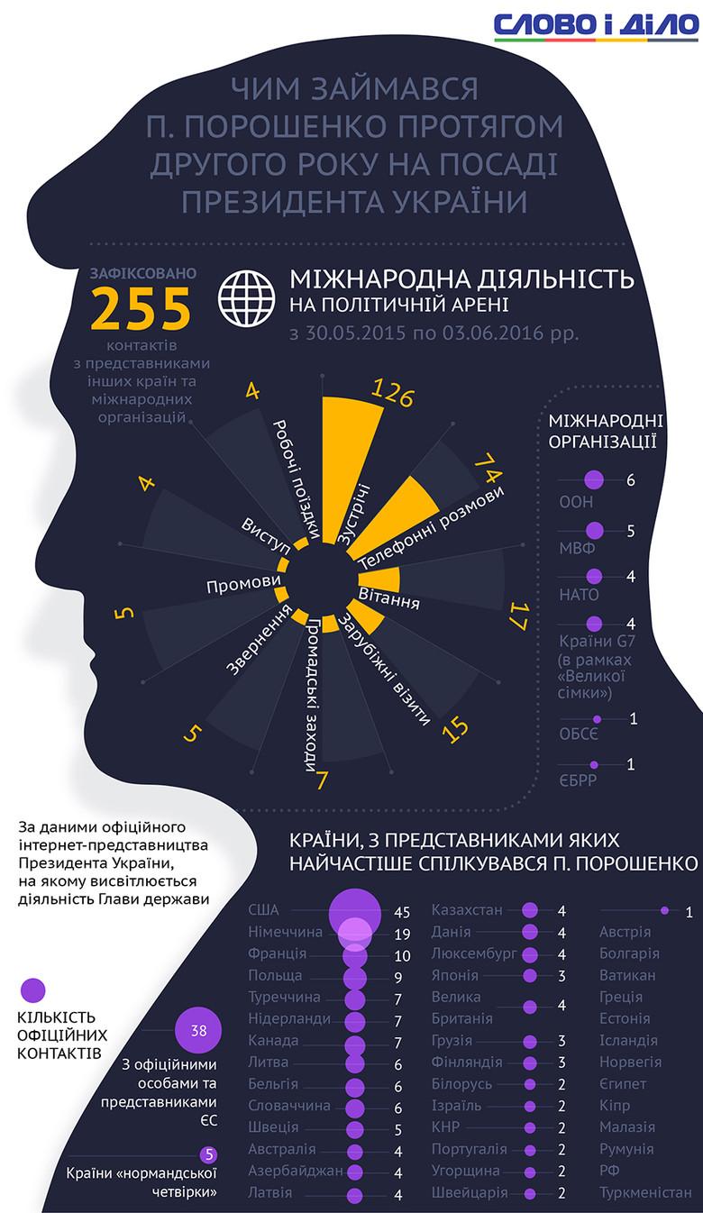 Слово і Діло підрахувало, скільки міжнародних і внутрішніх заходів і візитів провів за другий рік свого президентства Петро Порошенко.