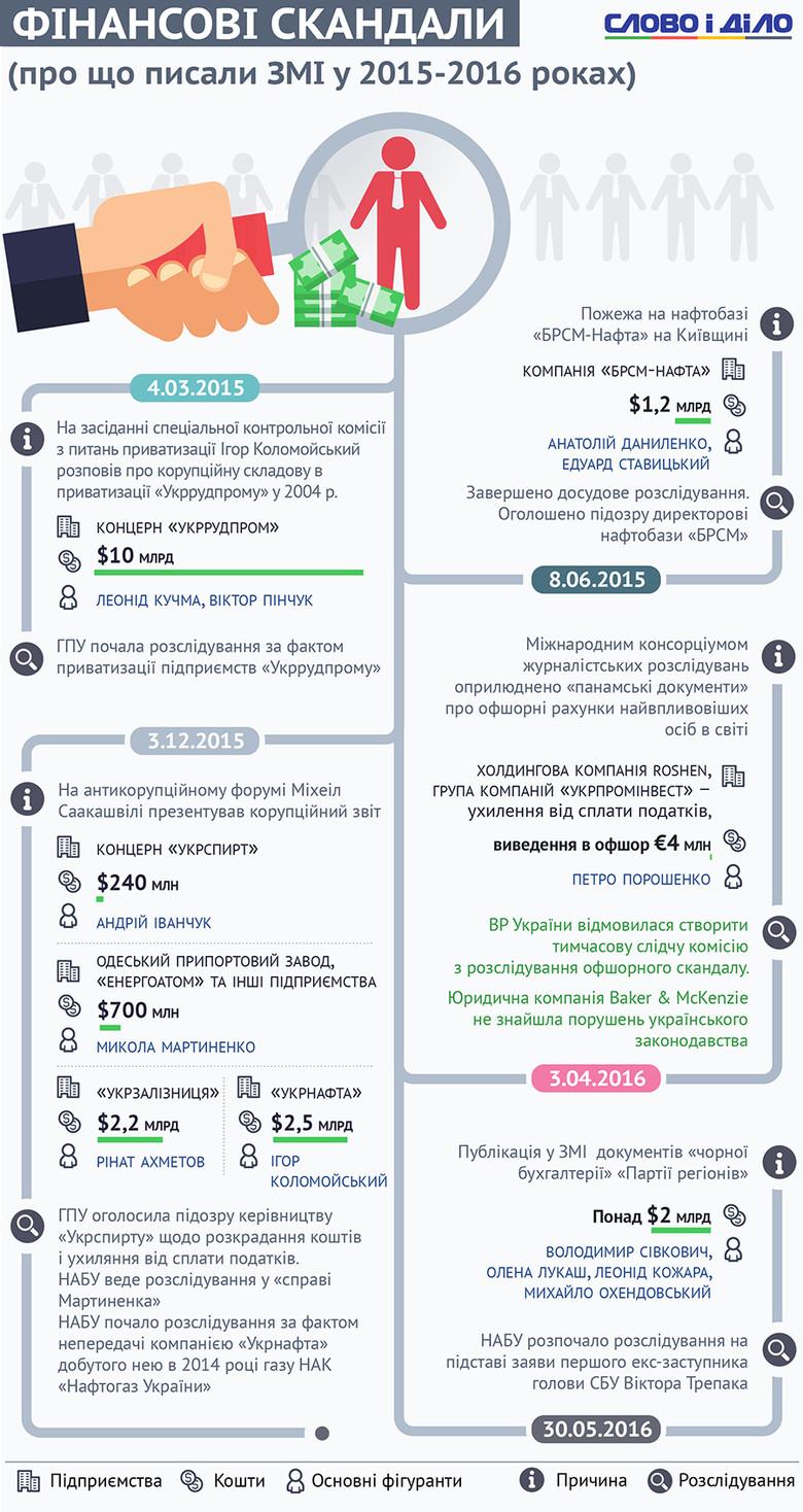Слово і Діло зібрало найгучніші корупційні викриття, які мали місце в Україні за 2015-16 роки.