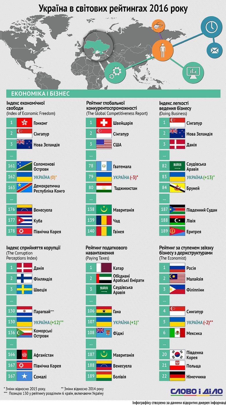 України впевнено піднімається в рейтингу Doing Business і деградує за рівнем задоволення населення життям.