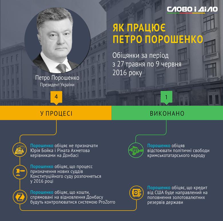 З 27 травня до 9 червня Президент України Петро Порошенко дав 4 нові обіцянки. Ще одну обіцянку Глава держави виконав.