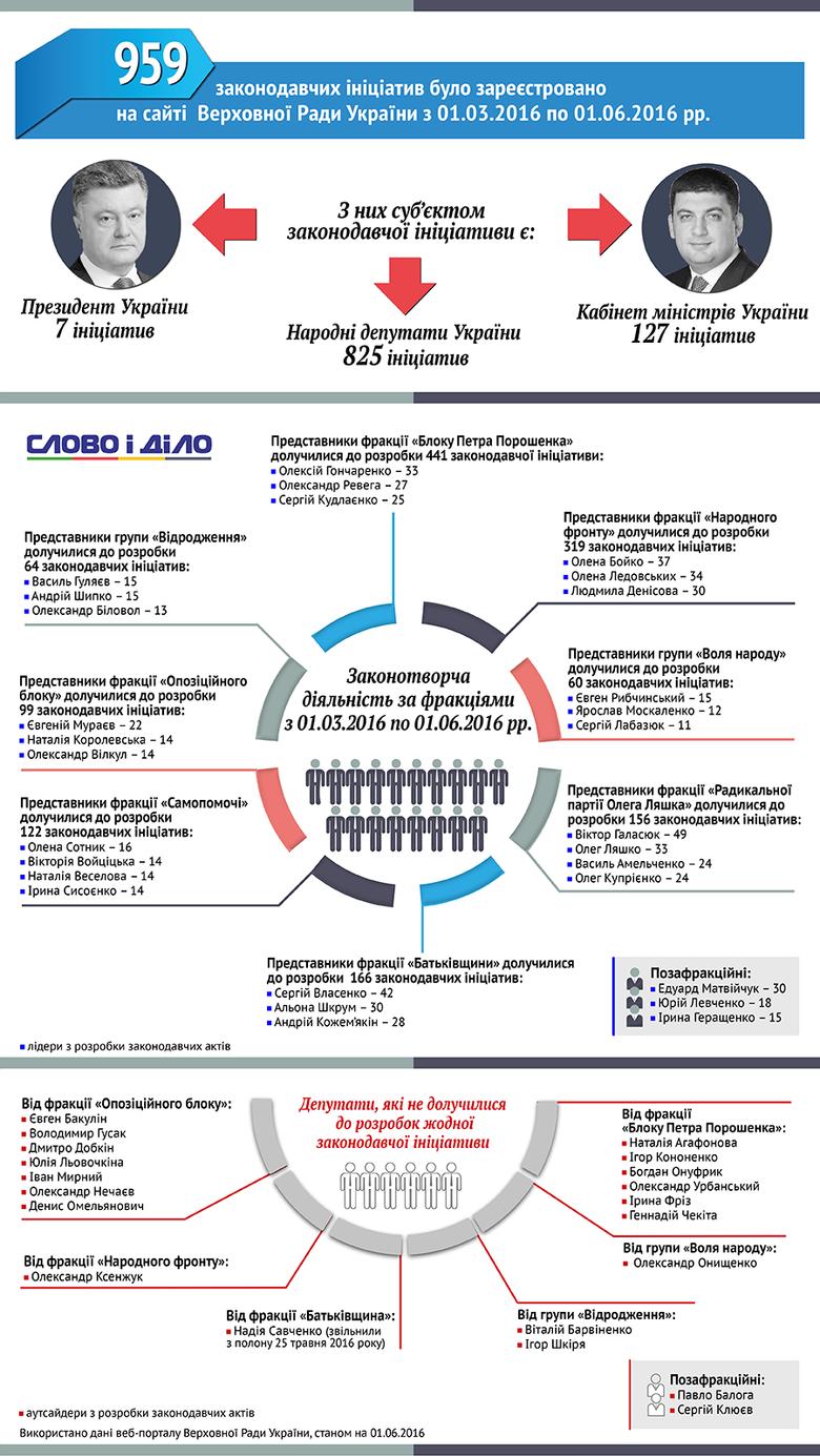 Слово і Діло порахувало кількість законодавчих ініціатив, поданих до Верховної Ради протягом весни.