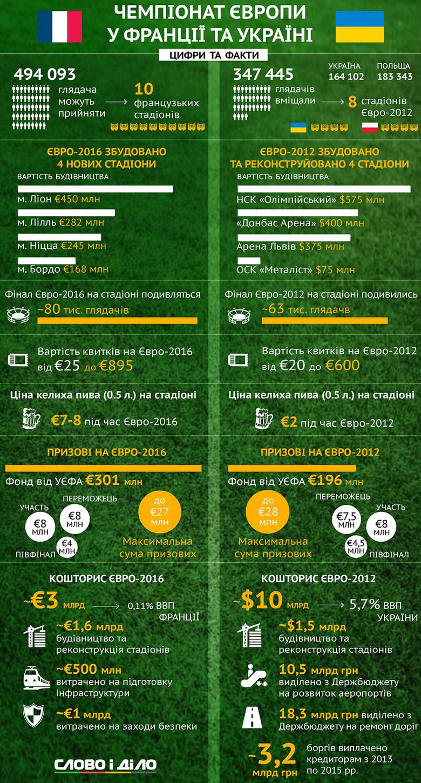 Чемпіонат Європи з футболу - захід витратний. Скільки витратила на Євро Україна, а скільки Франція?
