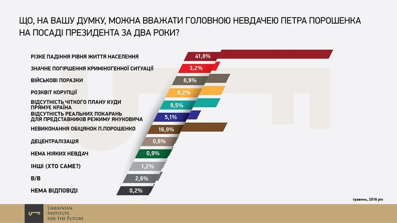 На третьому і четвертому місці серед невдач чинного президента виявилися відсутність чіткого плану розвитку країни (9,5%) і розквіт корупції (9,2%).