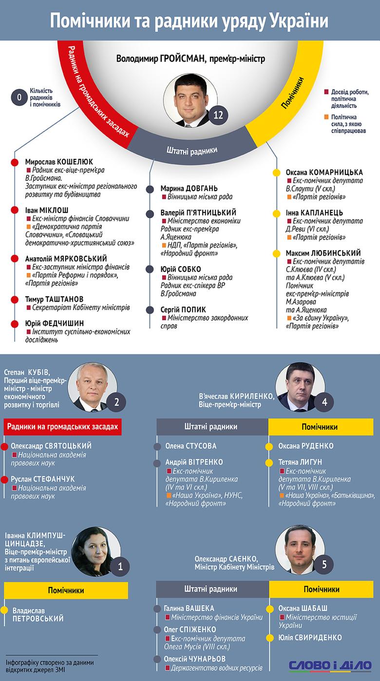 Слово і Діло вирішило зробити інфографіку щодо кількості помічників та радників чинного складу уряду.