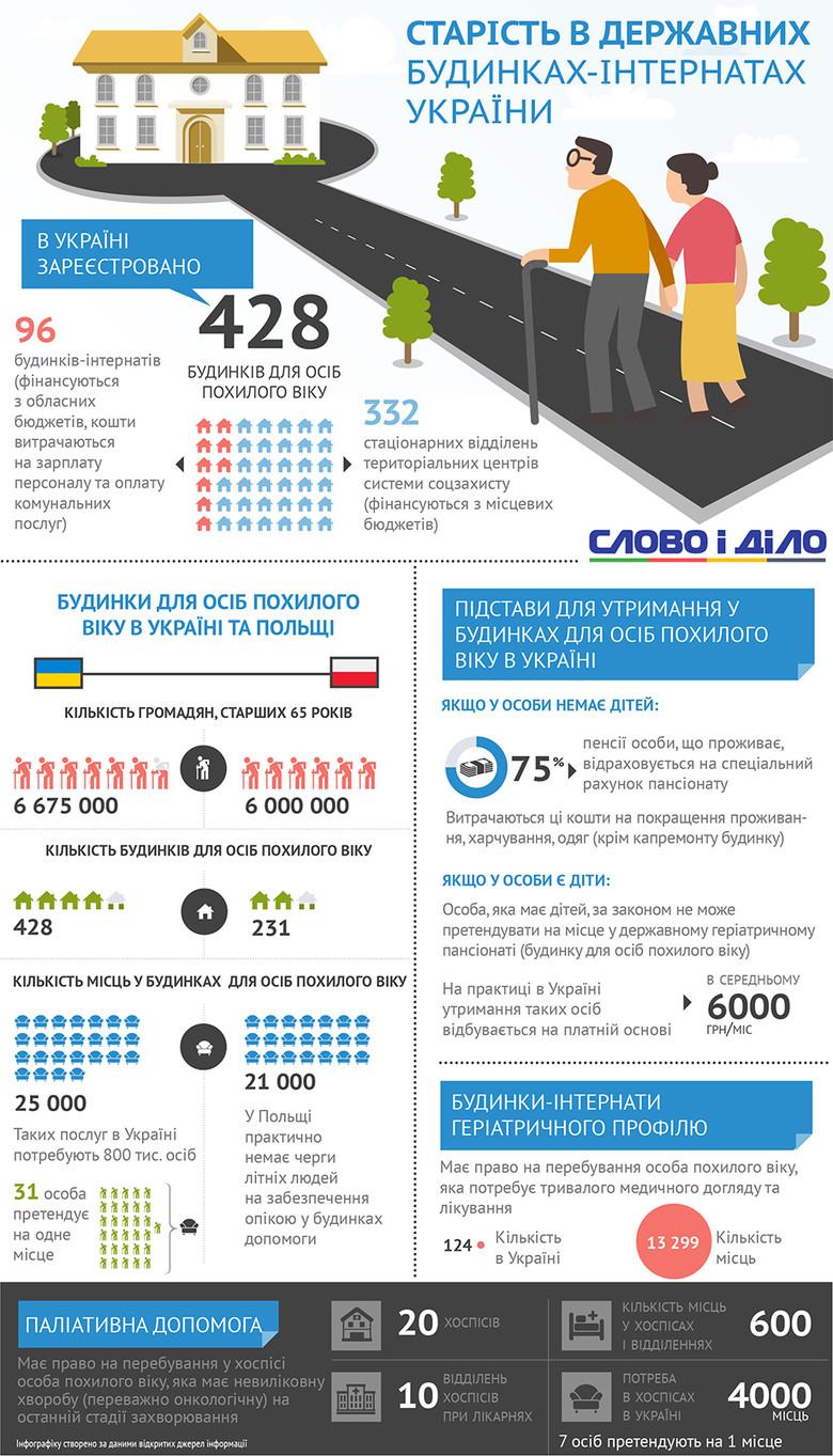 75 відсотків пенсійного забезпечення піде на оплату послуг, решта 25 – це те, що залишається на витрати особистого характеру.