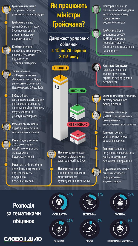 Що пообіцяли за минулих два тижні та як виконували обіцяне члени Кабінету міністрів України?