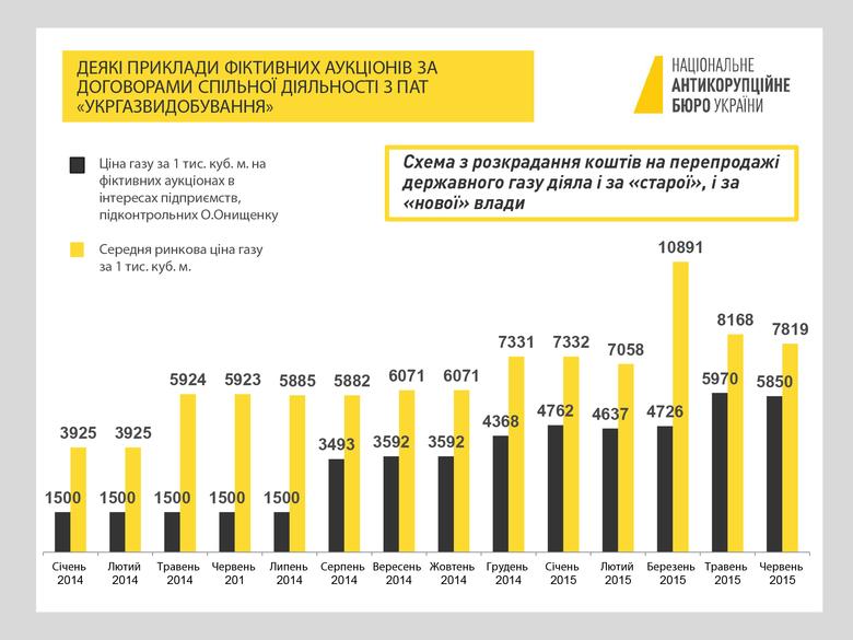 НАБУ оприлюднило детальну інфографіку щодо досудового розслідування «газових схем», до яких може бути причетний нардеп Олександр Онищенко.