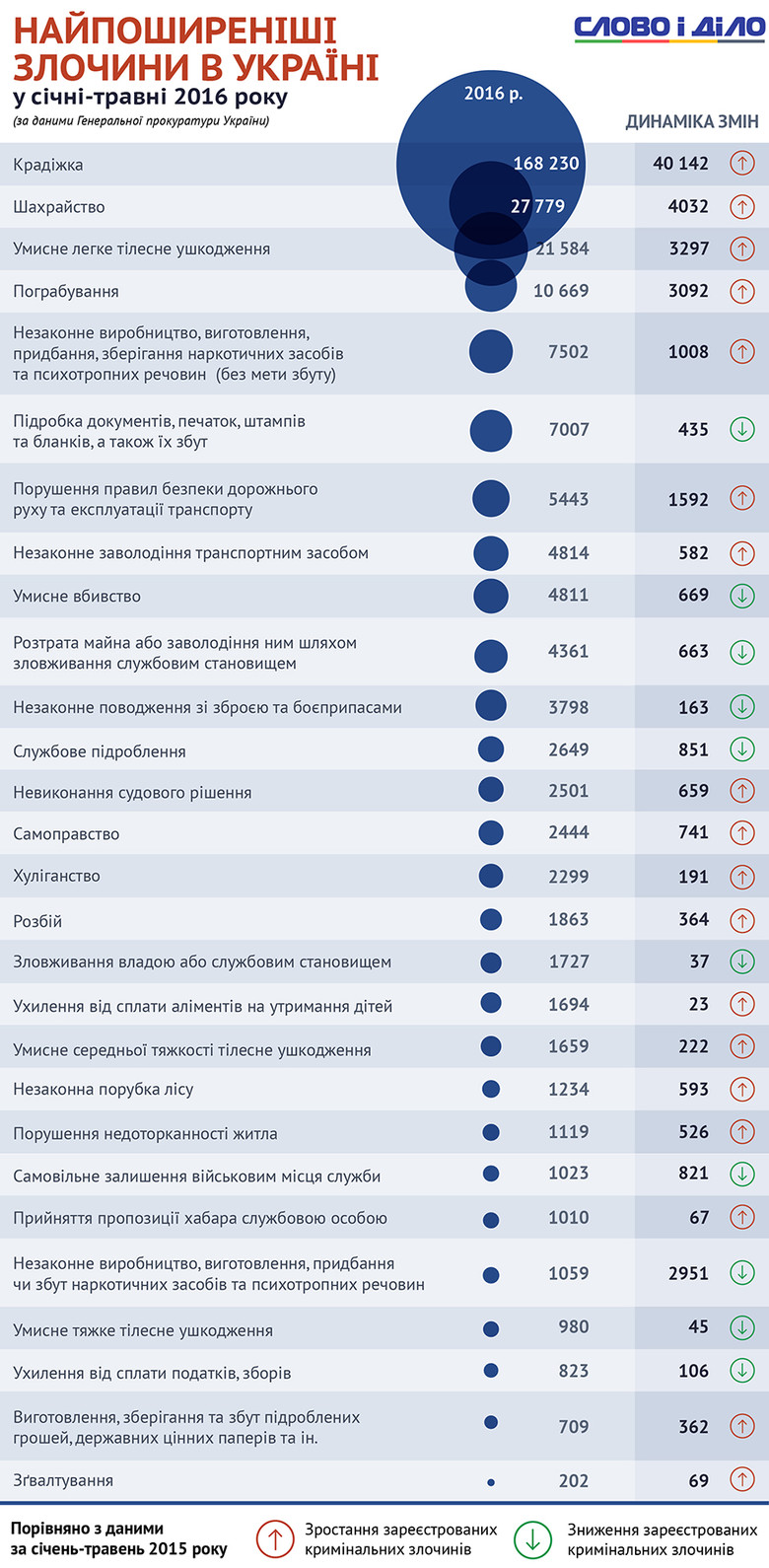 Слово і Діло підготувало дві інфографіки про рівень злочинності в Україні та найпоширеніші злочини.