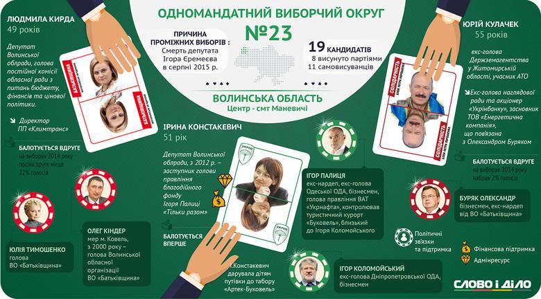 На Волині пройдуть довибори за одномандатним виборчим округом у селищі міського типу Маневичі.
