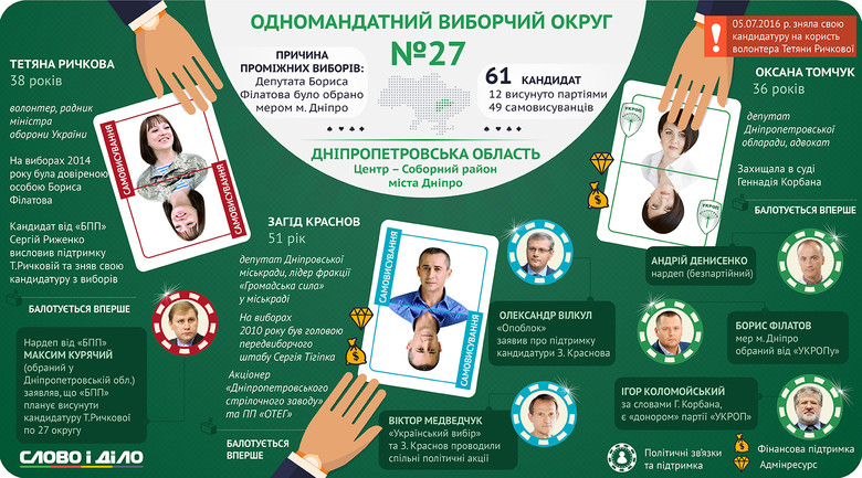 На Дніпропетровщині відбудуться довибори за одномандатним виборчим округом прямо у центрі самого Дніпра.