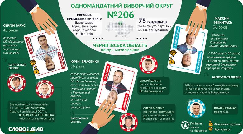 У Чернігові пройдуть довибори в одномандатному виборчому окрузі, що розташований у центрі міста.
