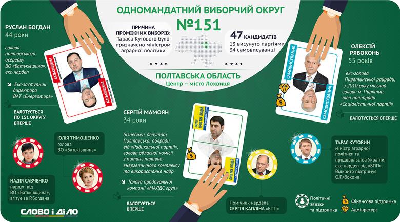 У Полтавській області пройдуть довибори в одномандатному виборчому окрузі, центр якого розташований у Лохвиці.